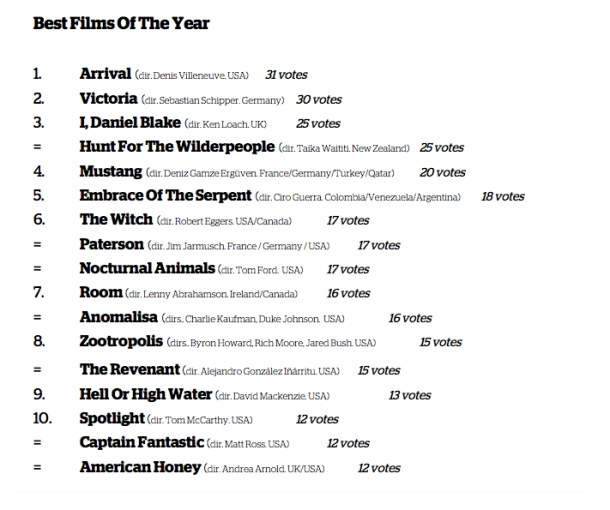 best-films-of-the-year